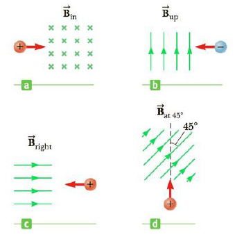 Chapter 19, Problem 4P, Determine the initial direction of the deflection of charged particles as they enter the magnetic