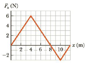 Chapter 5, Problem 59P, The force acting on a particle varies as in Figure P5.59. Find the work done by the force as the