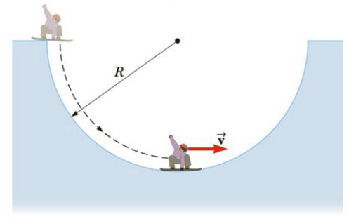 Chapter 7, Problem 28P, A snowboarder drops from rest into a halfpipe of radius R and slides down its frictionless surface
