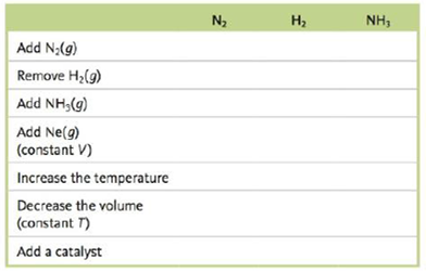 Chapter 13, Problem 97CWP, Consider the following exothermic reaction at equilibrium: N2(g)+2H2(g)2NH3(g) Predict how the
