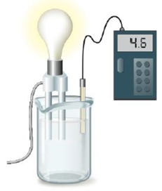 Chapter 14, Problem 145AE, A solution is tested for pH and conductivity as pictured below: The solution contains one of the