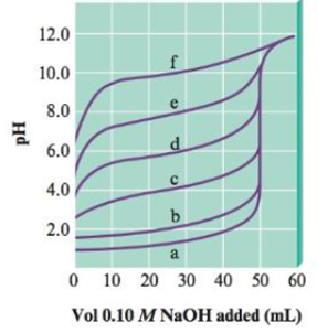 Chapter 15, Problem 90AE, The following plot shows the pH curves for the titrations of various acids by 0.10 M NaOH (all of