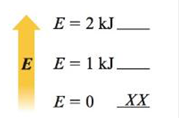 Chapter 17, Problem 29E, Consider the following energy levels, each capable of holding two particles: Draw all the possible