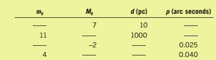 Chapter 8, Problem 3P, Complete the following table of apparent visual magnitudes, absolute visual magnitudes, distances,