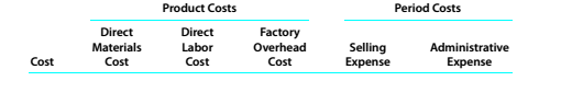 Chapter 10, Problem 10.1P, Classifying costs The following is a list of costs that were incurred in the production and sale of