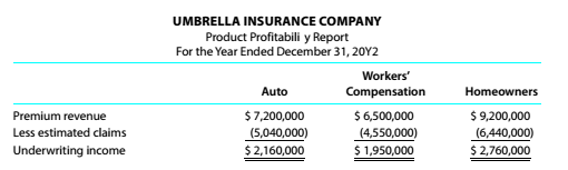 Chapter 10, Problem 10.25E, Activity-based costing in an insurance company Umbrella Insurance Company carries three major lines , example  1