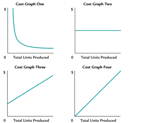 Chapter 11, Problem 11.2E, Identify cost graphs The following cost graphs illustrate various types of cost behavior: For each
