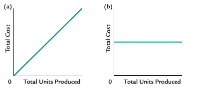 Chapter 11, Problem 6CDQ, Which of the following graphs illustrates how total fixed costs be have with changes in total units