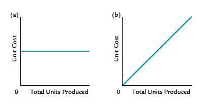 Chapter 11, Problem 7CDQ, Which of the following graphs illustrates how unit variable costs behave with changes in total units