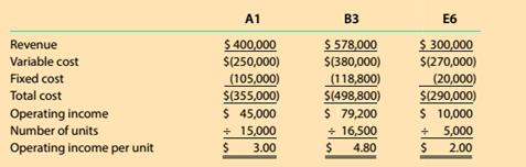 Chapter 12, Problem 12.1MBA, Contribution margin per constraint Zion Metals Inc. has three grades of metal product. Al, B V and , example  1