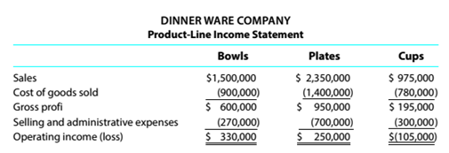 Chapter 12, Problem 12.3E, Differential analysis report for a discontinued product The condensed product-line income statement