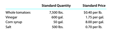 Chapter 13, Problem 13.22E, Standard product cost, direct materials variance HJ. Heinz Company uses standards to control its , example  1
