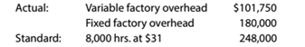 Chapter 13, Problem 13.27E, Factory overhead cost variances The following data relate to factory overhead cost for the