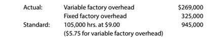 Chapter 13, Problem 13.29E, Factory overhead variance corrections The data related to Danville Sporting Goods Company's factory , example  1
