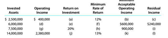 Chapter 14, Problem 14.15E, Determining missing items in return on investment and residual income computations The following