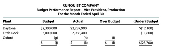 Chapter 14, Problem 14.1E, Budget performance reports for cost centers Partially completed budget performance reports for , example  1