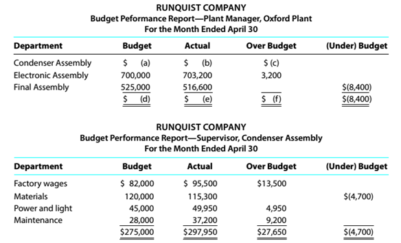 Chapter 14, Problem 14.1E, Budget performance reports for cost centers Partially completed budget performance reports for , example  2