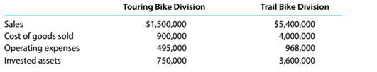 Chapter 14, Problem 14.5.1P, Divisional performance analysis and evaluation The vice president of operations of Moab Bike Company