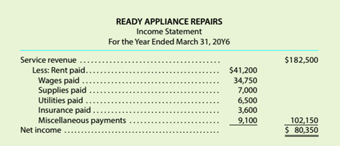 Chapter 3, Problem 3.2C, Adjustments for financial statements Several years ago. your brother opened Ready Appliance Repairs. , example  1