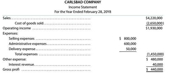Chapter 4, Problem 4.20E, Multiple-step income statement Identify the enurs in the following income statement and prepare a