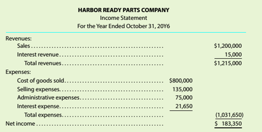 Chapter 4, Problem 4.4.2C, Sales discounts Your sister operates Harbor Ready Parts Company, an online boat parts , example  1