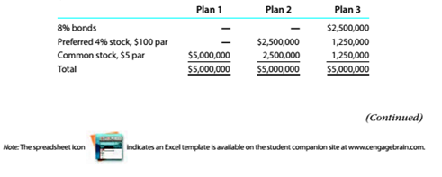 Chapter 8, Problem 8.1.2P, Effect of financing on earnings per share Three different plans for financing a $5,000,000