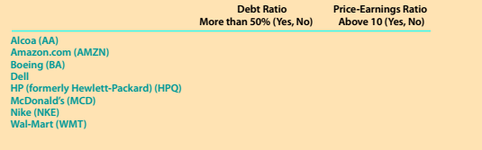 Chapter 8, Problem 8.11MBA, Debt and price-earnings ratios For each of the following companies, indicate whether you think the