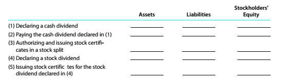 Chapter 8, Problem 8.21E, Effect of cash dividend, stock split, and stock dividend Indicate whether the following actions