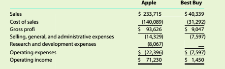 Chapter 9, Problem 9.3C, Vertical analysis The condensed income statements through operating income for Apple Inc. and 8est