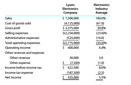 Chapter 9, Problem 9.3E, Common-sized income statement Revenue and expense data for the current calendar year for Lyons
