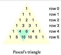 Chapter 2.2, Problem 64ES, Subsets and Pascals Triangle Following is a list of all the subsets of (a, b, c, d). Subsets with 0