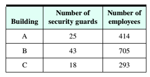 Chapter 4, Problem 11RE, Corporate Security The Huntington-Hill apportionment method has been used to apportion 86 security