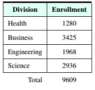 Chapter 4, Problem 1RE, Education The following table shows the enrollments for the four divisions of a college. There are