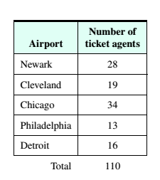 Chapter 4, Problem 2RE, Airline Industry The following table shows the numbers of ticket agents at each airports for a small