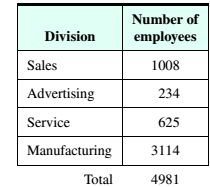 Chapter 4, Problem 2T, Computer Allocation The following table shows the number of employees in the four divisions of a