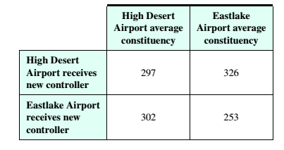 Chapter 4, Problem 3RE, Airline Industry The table below shows how the average constituency changes when two different