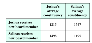 Chapter 4.1, Problem 5ES, Governing Boards The following table shows how the average constituency changes for two regional