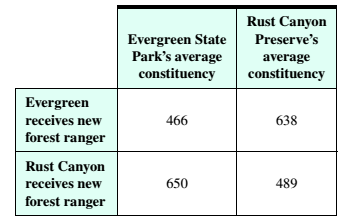 Chapter 4.1, Problem 6ES, Forest Rangers The table below shows how the average constituency changes when two different