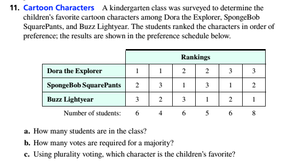 Chapter 4.2, Problem 11ES, Cartoon Characters A kindergarten class was surveyed to determine the childrens favourite cartoon