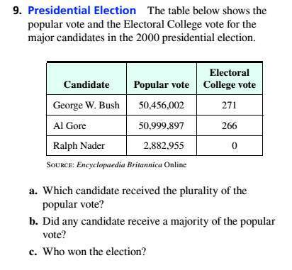 Chapter 4.2, Problem 9ES, Presidential Election The table below shows the popular vote and the Electoral College vote for the