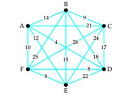 Chapter 5, Problem 17RE, Use the greedy algorithm to find a Hamiltonian circuit starting at vertex A in the weighted graph.