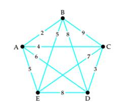 Chapter 5, Problem 18RE, Use the greedy algorithm to find a Hamiltonian circuit starting at vertex A in the weighted graph.