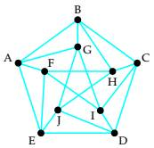 Chapter 5.1, Problem 22ES, (a) determine whether the graph is Eulerian. If it is, find an Euler circuit. If it is not, explain
