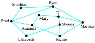 Chapter 5.1, Problem 32ES, Social Network In the graph below, an edge connects two vertices if the corresponding people are