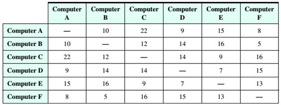 Chapter 5.2, Problem 30ES, Computer Networks A small office wishes to network its six computers in one large loop (see Check