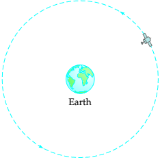 Chapter 7.3, Problem 52ES, Satellites A geostationary satellite (GEO) orbits Earth over the Equator. The orbit is circular and