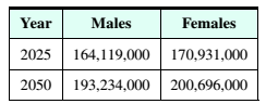 Chapter 9, Problem 23RE, Demographics According to the U.S. Bureau of the Census, the population of males and females in the