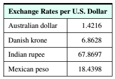 Chapter 9.2, Problem 18ES, Exchange Rates The table below shows the exchange rates per U.S. dollar for four foreign countries