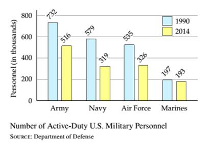 Chapter 9.3, Problem 30ES, The graph below shows the number of active-duty U.S. military personnel, in thousands, in 1990 and