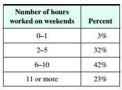 Chapter 9.3, Problem 32ES, Work Habits Approximately 73 of Americans who work in large offices work on weekends, either at home